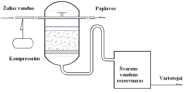 geriamojo vandens ruo u0161imo technologijos